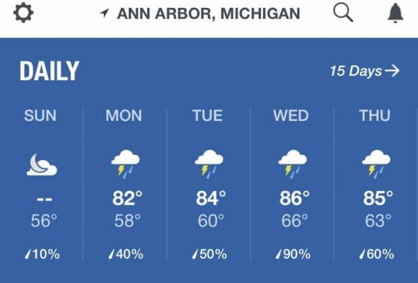 August 13-17 weather forecast