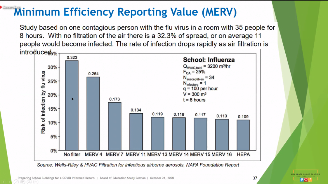 Effect of Improving Air Filtration Level on rates of flu spread